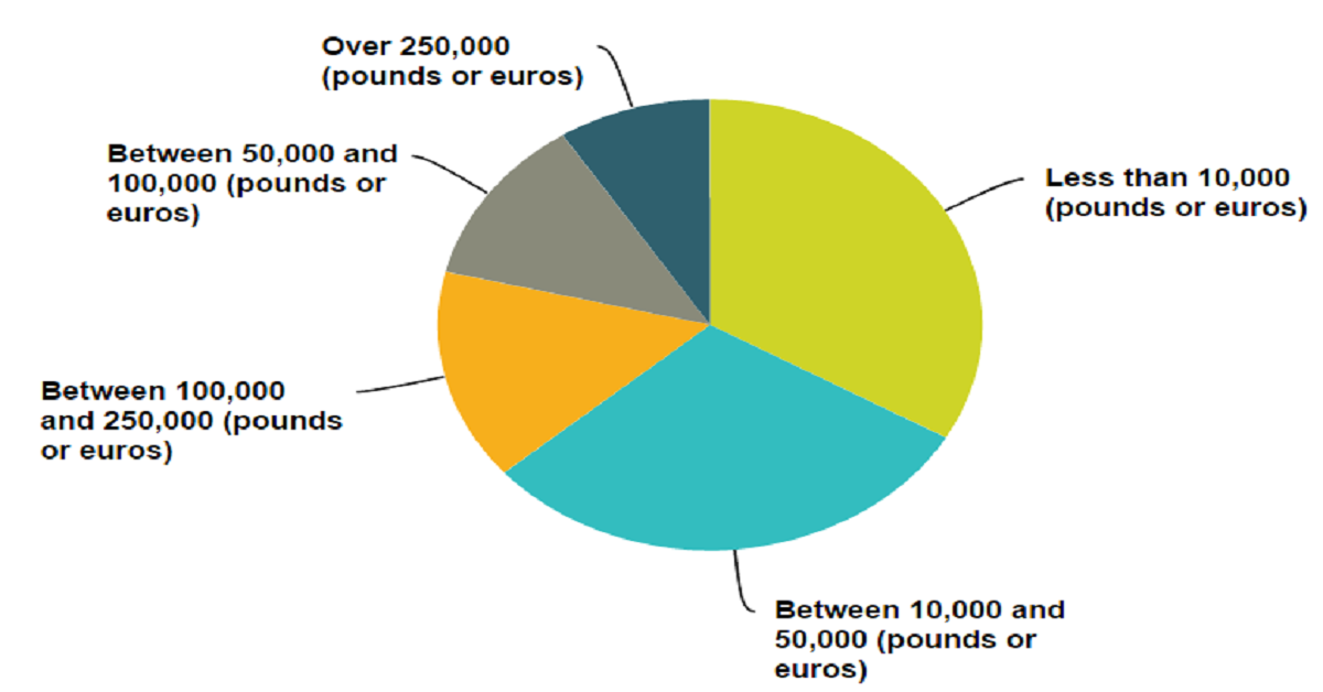 pam-underdown-income-pie-chart